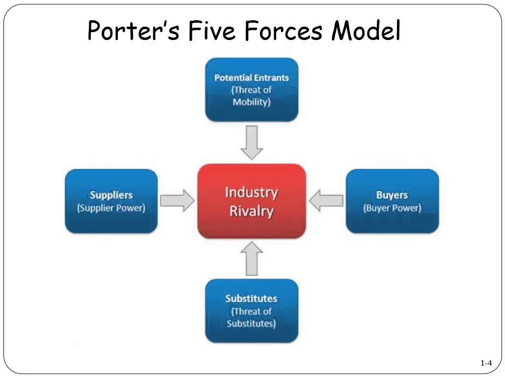 A Porter's Five Forces Analysis of Bosch