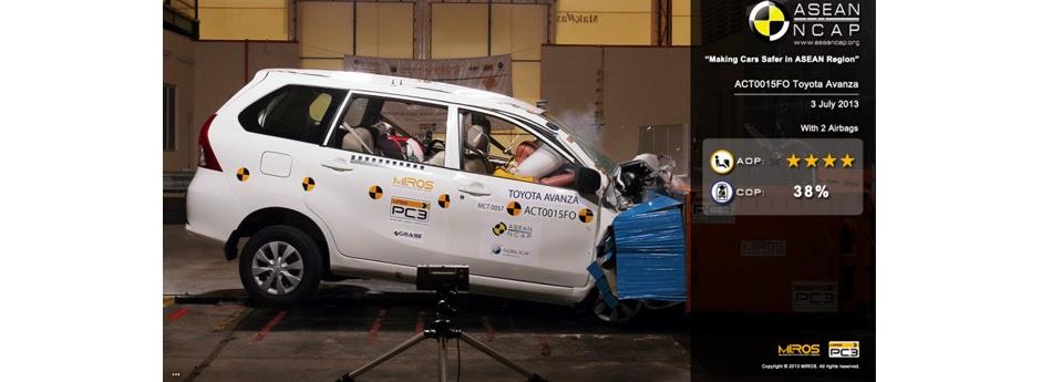 uji tabrak grand new avanza all camry philippines beli toyota cileungsi malaysian institute of road safety research miros melakukan beberapa model yang dipasarkan di asean pada fase kedua pengujian