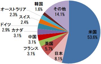 楽天・全世界株式インデックス・ファンド 組入上位10ヵ国