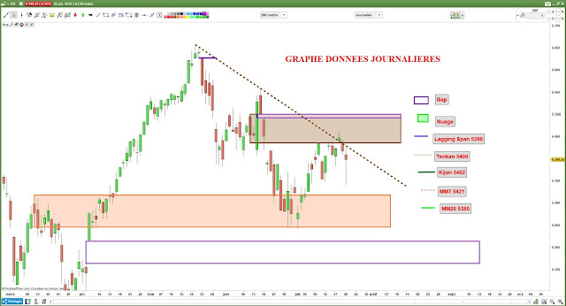 Analyse chartiste cac40 $cac [20/07/18]