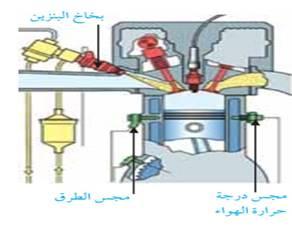 ميكانيكا السيارات للمبتدئين بالعربي  pdf