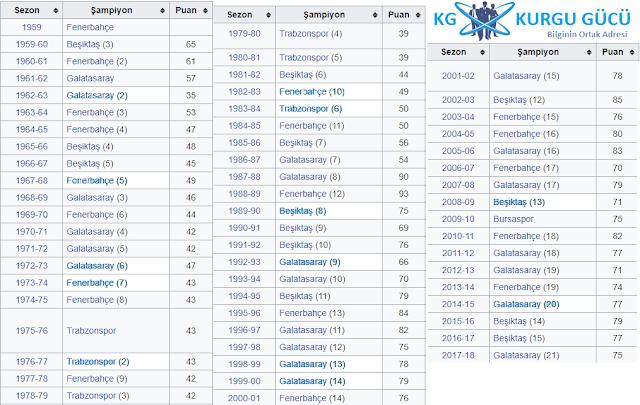 Süper Ligde Şampiyonluk Sayıları - Kurgu Gücü