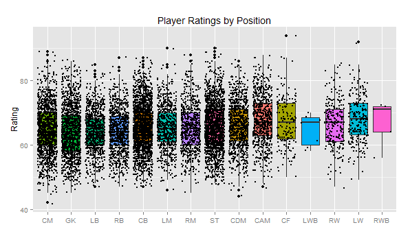 Insight from FIFA 14's Player Attributes (Using R)