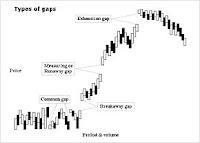 investasi emas, investasi emas online, trik trading emas, tips trading emas, belajar trading emas, cara trading emas yang benar