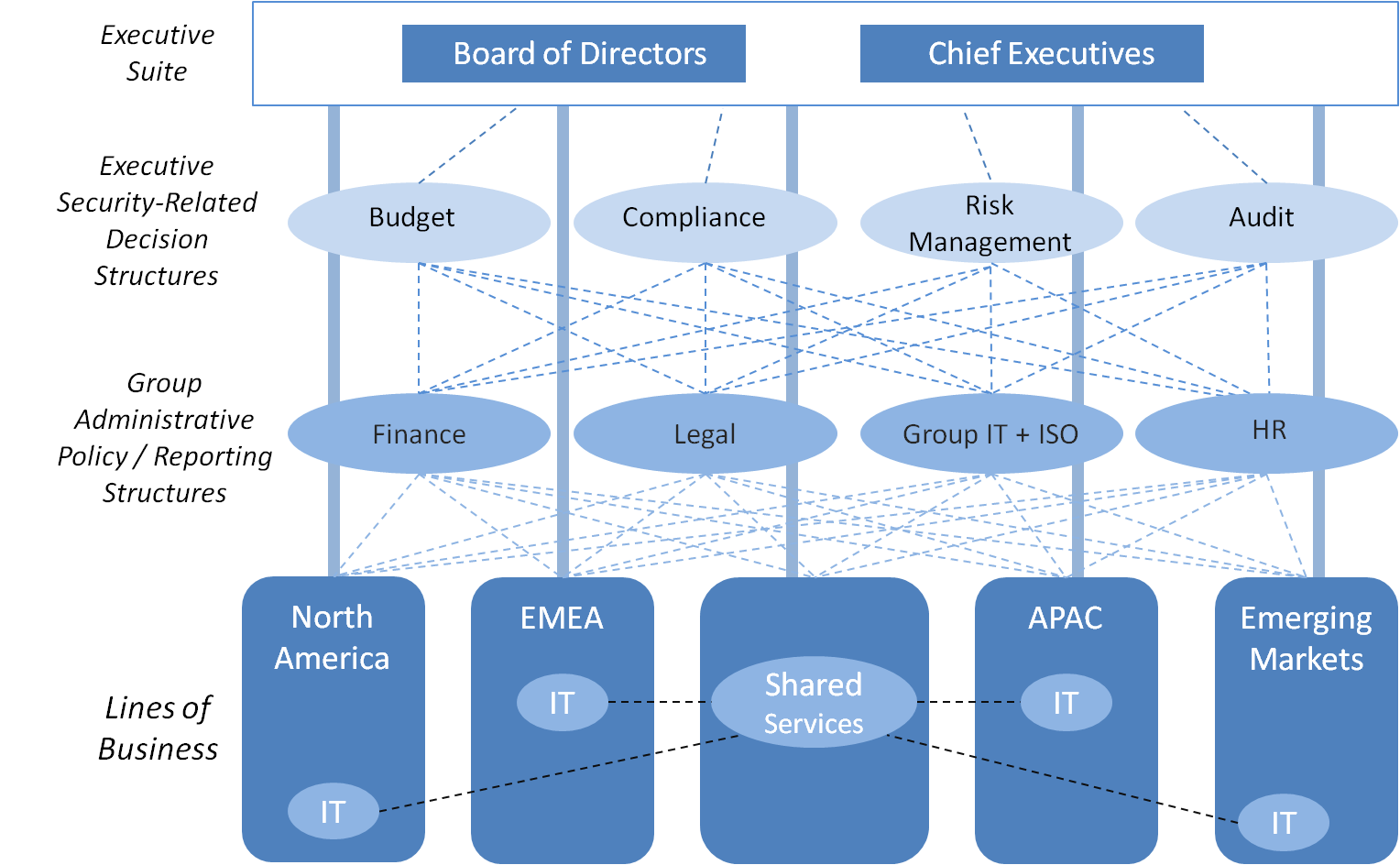 governance png [ 1528 x 944 Pixel ]