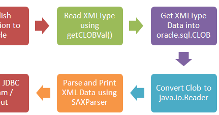 Read XMLType as CLOB Java JDBC Example | ThinkTibits!