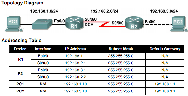[Erouting] Lab 1.5.1: Cabling a Network and Basic Router Configuration Answer 100% 2