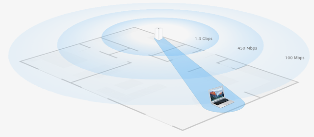 Airport Time Capsule Uses Beamforming for its client