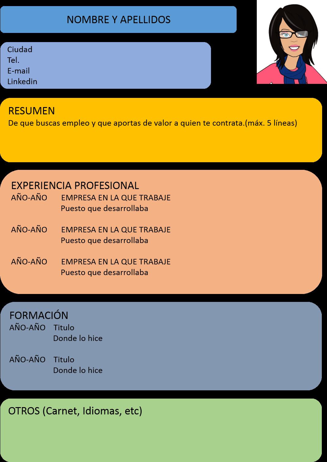 PORTALES DE EMPLEO: CV BÁSICO