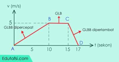 Contoh soal dan pembahasan perihal kinematika gerak lurus CONTOH SOAL GLBB MENENTUKAN PERLAMBATAN BERDASARKAN GRAFIK