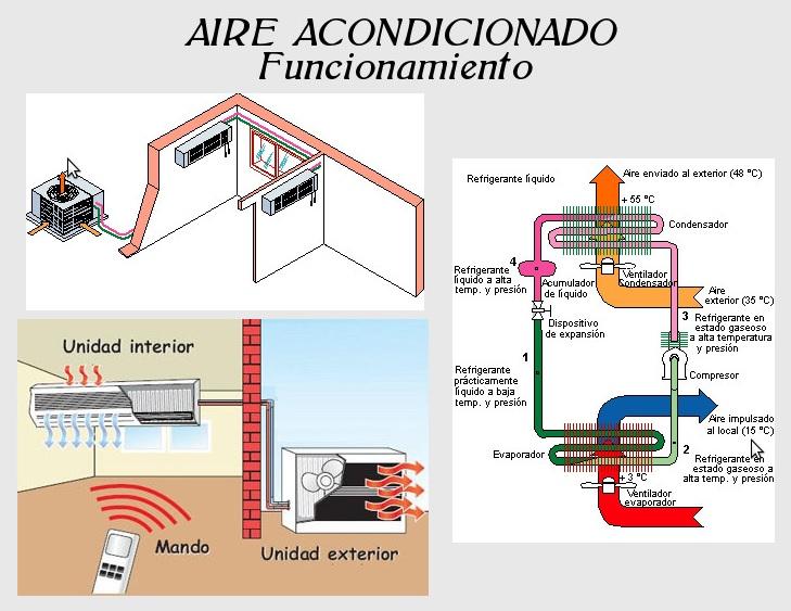 Refrigeracion desde casa como funciona un aire acondicionado for Como montar un aire acondicionado