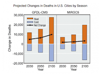 Projected increase in deaths due to warming in summer (April-September) and winter (October-March), and net change in deaths compared to 1990 baseline period for 209 U.S. cities examined. Data from Schwartz et al. 2015. (Credit: U.S. Global Change Research Program) Click to Enlarge.