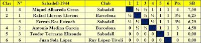 Clasificación final por orden de puntuación del Torneo de Sabadell 1944