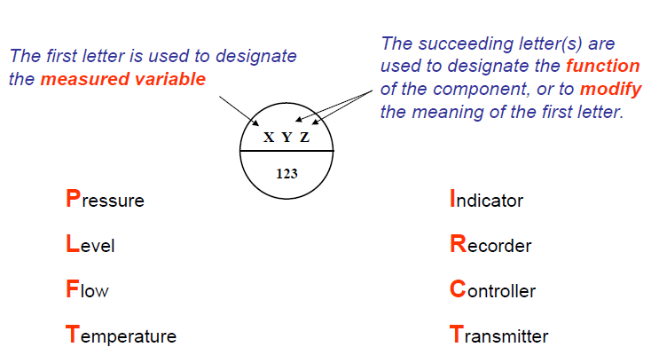101 Electrical Engineering Interview Topics  P   I    diagram
