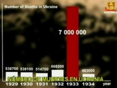 Muertes en Ucrania: Hambruna 1932-1933