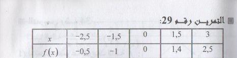 حل تمارين29، 28 ،30،33 ، 31، 32  الصفحة - 48 - في رياضيات علمي 39