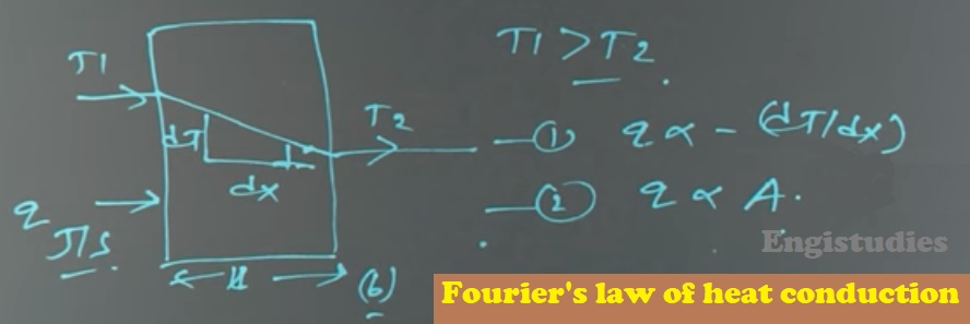 Fourier's Law of Heat Conduction