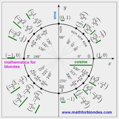 Trigonometric circle sine cosine. Trigonometric circle illustration. Sin 0, sin 30, sin 45, sin 60, sin 90 degrees for student. Cos 0, cos 30 degree for students. Sin and cos 0 pi, pi/4, pi/3, pi/2, pi, 2pi rad for blondes and student. sin and cos in radians and degrees. Mathematics for blondes. Nikolay Khyzhnjak.