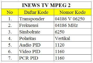 kode frekuensi Inews di parabola
