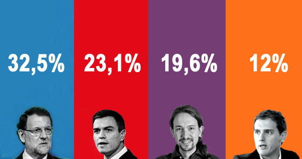 Según el CIS el PSOE se beneficiaría de producirse unas terceras elecciones