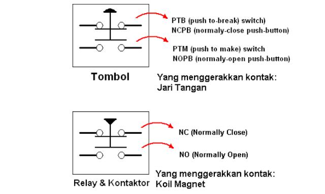 Mekanisme (Cara Kerja) Contactor