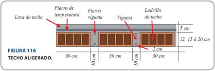 Qu es una losa aligerada y como calcularla de arkitectura for Losas de hormigon para jardines