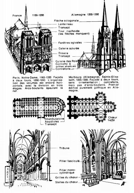 gothique-primitif-paris-notre-dame-marbourg-allemangne-sainte-elisa-beth.jpg