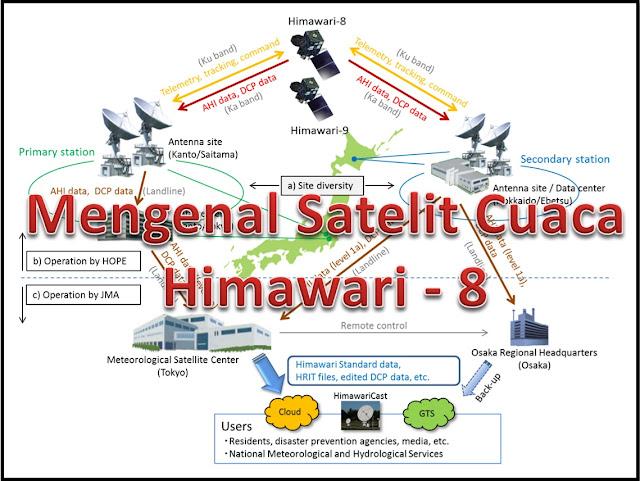 Mengenal satelit cuaca Himawari