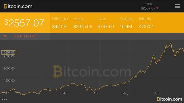 Sentimen Pasar Bitcoin Minggu ini