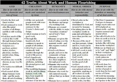 http://www.biblicalworldview.com/62%20Truths%20About%20Work%20And%20Human%20Flourishing.pdf