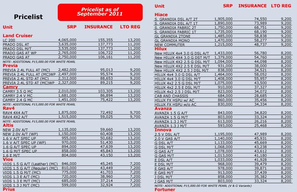 Brand New Cars For Sale Brand New Toyota Pricelist
