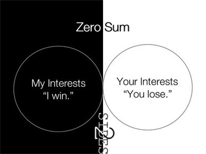 The Zero Sum Narrative