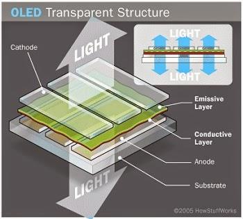 Ilustrasi struktur Transparant OLED