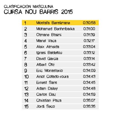 Clasificación Masculina Cursa Nou Barris 2015