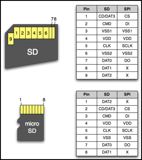 BugWorkShop - 甲蟲工作室: DIY - PIC:SD 記憶卡規格 (七十)