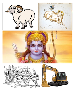 Know all the meanings of Word Ram
