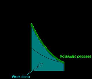 Proses adiabatis