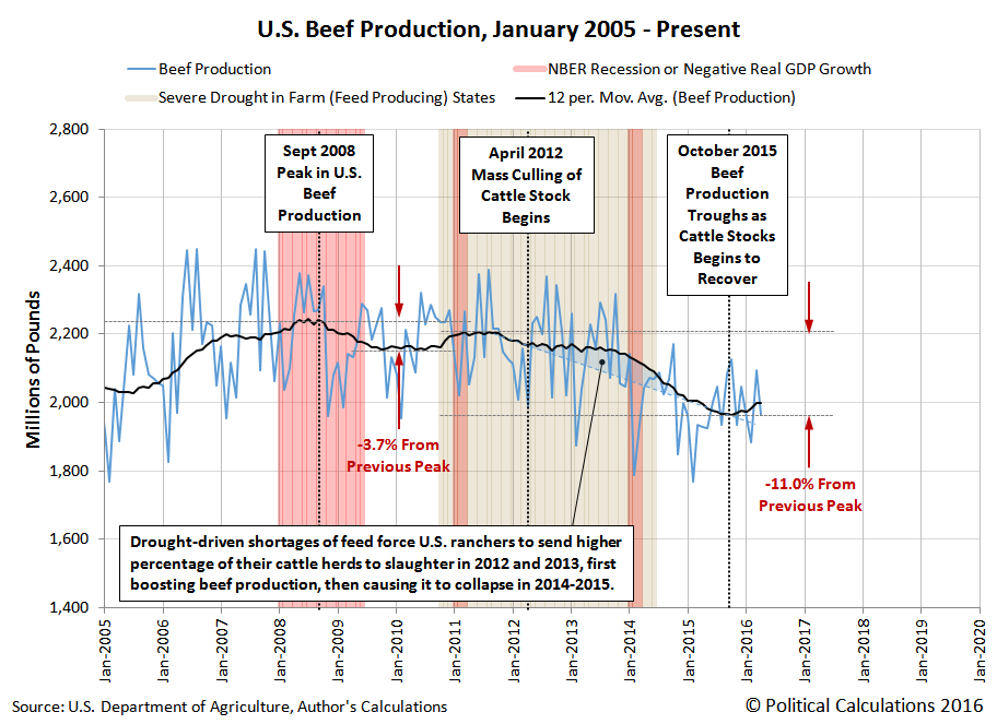 U.S. Beef Production, January 2005 - April 2016