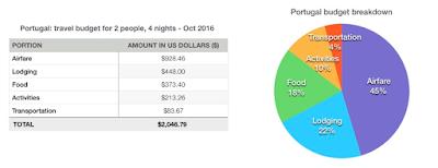 Portugal budget