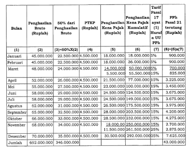 raden agus suparman : Contoh perhitungan PPh Pasal 21 atas komisi yang dibayarkan kepada petugas dinas luar asuransi (bukan sebagai pegawai perusahaan asuransi)