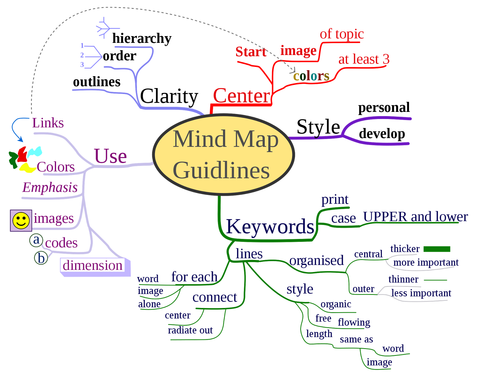 map essay essay map essays made simple
