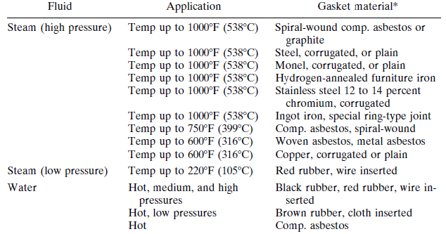 Gaskets Materials, Compression and Relation to Bolting