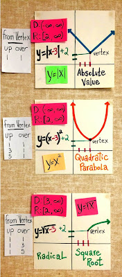nonlinear graph anchor chart examples on an Algebra 2 word wall