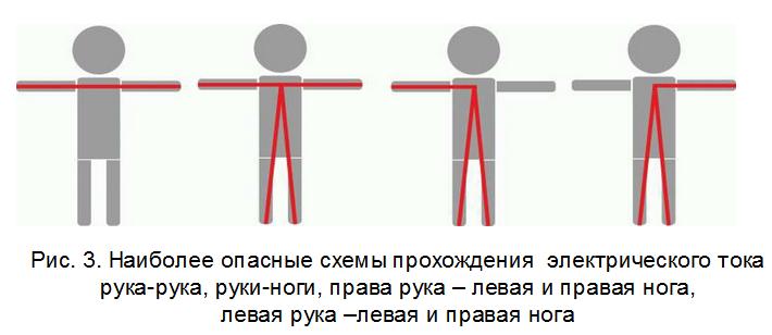 Электробезопасность виды поражения током экзамен по электробезопасности 2 и 3 группа