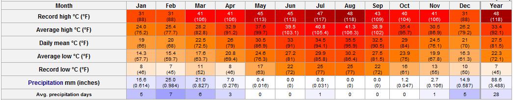 Dubai, United Arab Emirates Weather - Annual trend, Monthly average range of temperature and ...