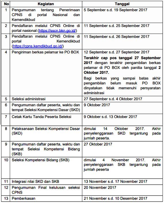 Jadwal Seleksi CPNS Kemdikbud 2017