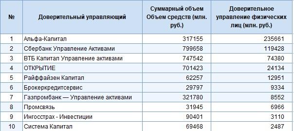 Рейтинг управляющих компаний по объему привличенных средств физических лиц