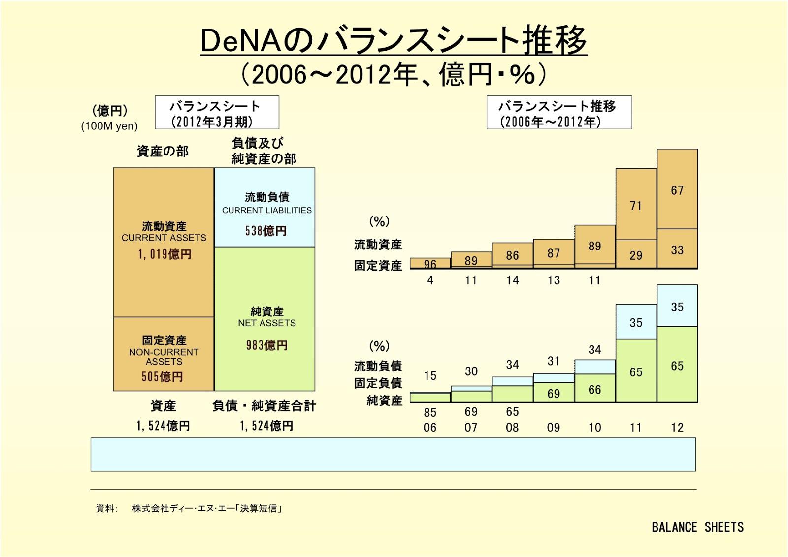 株式会社DeNAのバランスシート推移