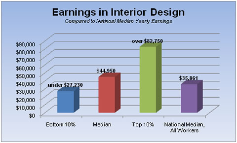 Interior design salary range - Interior designer average salary ...