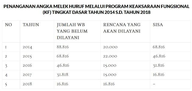 Kinerja Dinas Pendidikan Kabupaten Bogor 2016 239